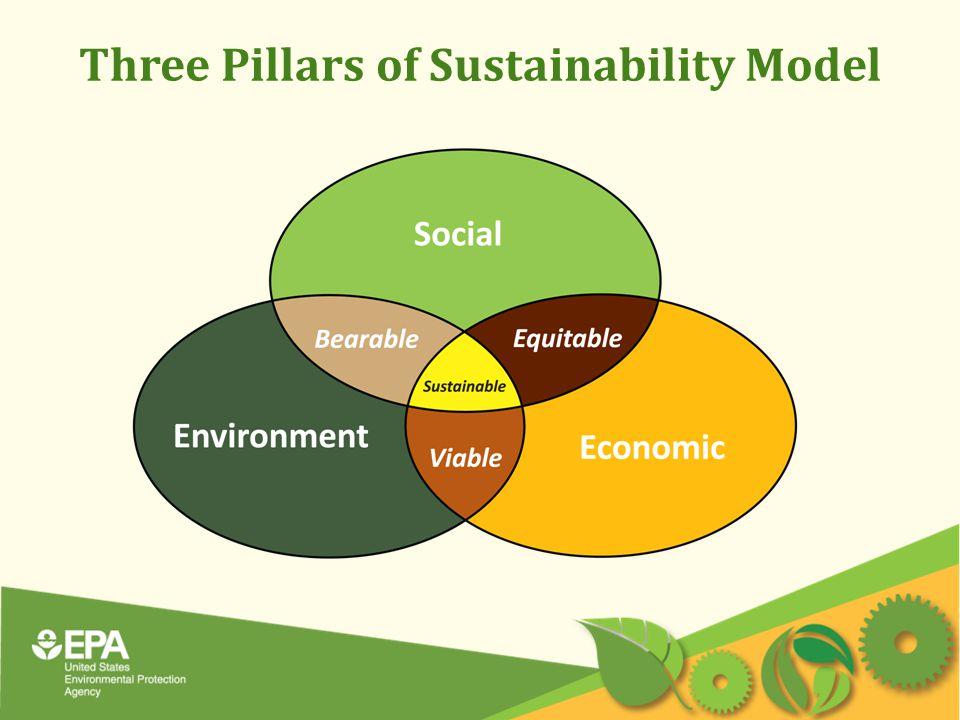 Three Pillars of Sustainability Model