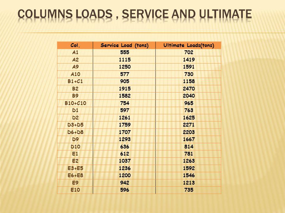 Col.Service Load (tons)Ultimate Loads(tons) A1555702 A211151419 A912501591 A10577730 B1+C19051158 B219152470 B915822040 B10+C10754965 D1597763 D212611