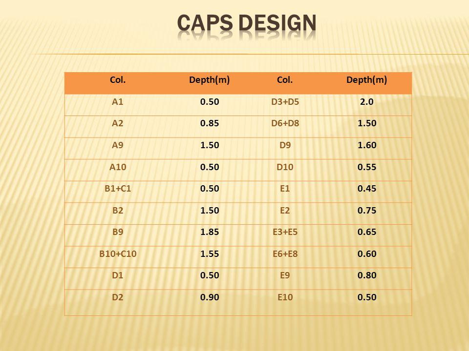 Col.Depth(m)Col.Depth(m) A10.50D3+D52.0 A20.85D6+D81.50 A91.50D91.60 A100.50D100.55 B1+C10.50E10.45 B21.50E20.75 B91.85E3+E50.65 B10+C101.55E6+E80.60 D10.50E90.80 D20.90E100.50