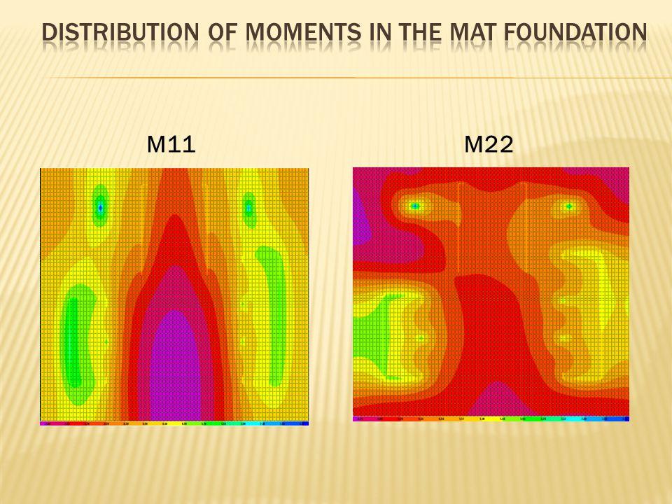 M11M22