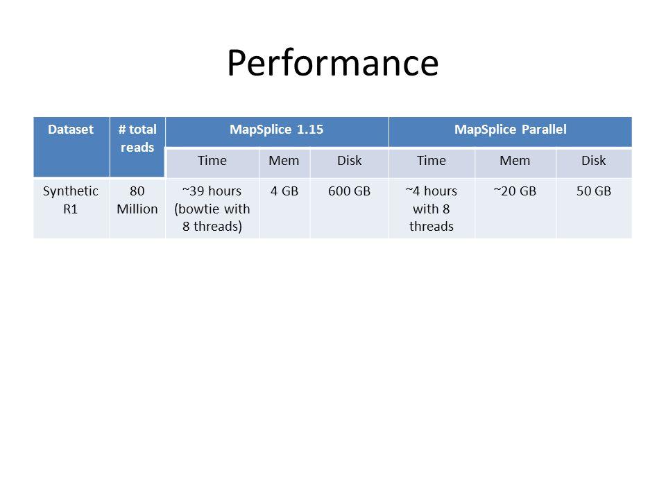 Performance Dataset# total reads MapSplice 1.15MapSplice Parallel TimeMemDiskTimeMemDisk Synthetic R1 80 Million ~39 hours (bowtie with 8 threads) 4 G