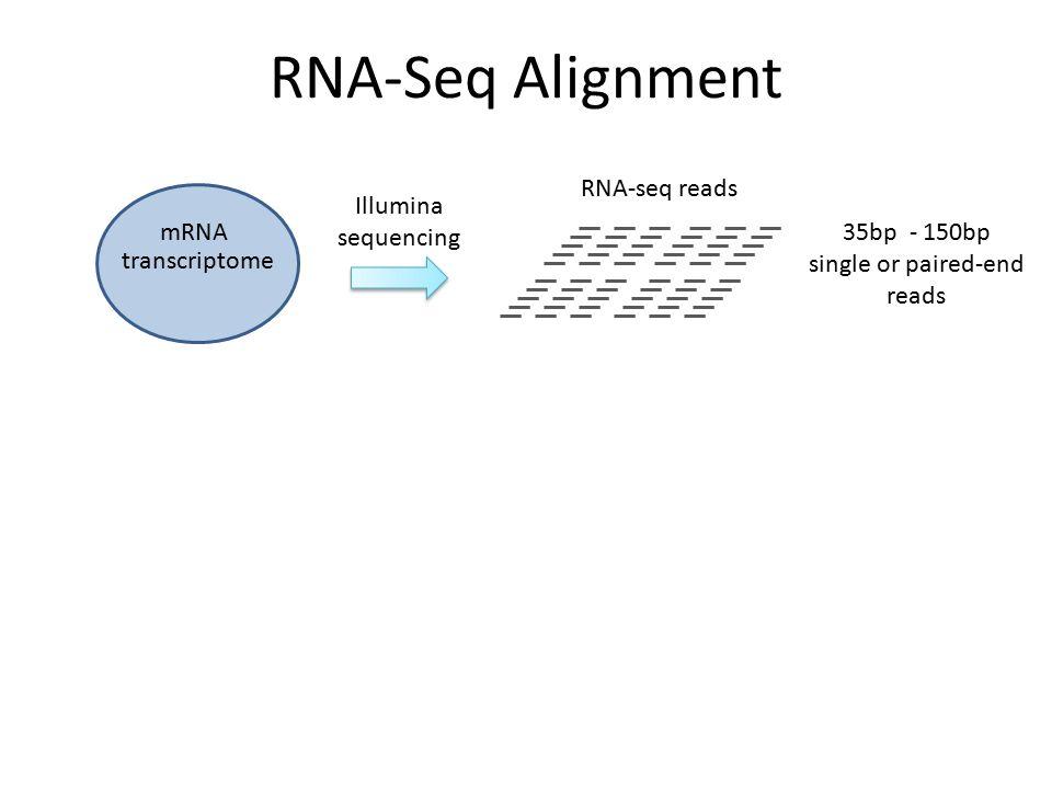 transcriptome RNA-seq reads Illumina sequencing mRNA RNA-Seq Alignment 35bp - 150bp single or paired-end reads