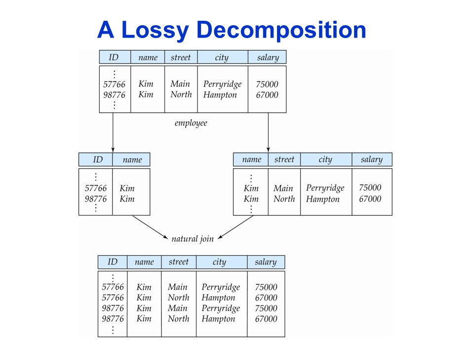 A Lossy Decomposition
