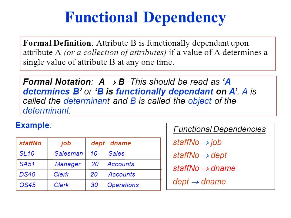 Functional Dependency Formal Definition: Attribute B is functionally dependant upon attribute A (or a collection of attributes) if a value of A determines a single value of attribute B at any one time.