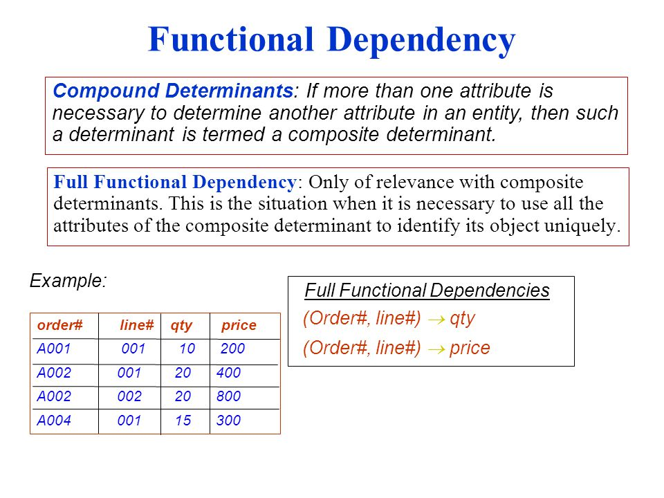 Functional Dependency Full Functional Dependency: Only of relevance with composite determinants.