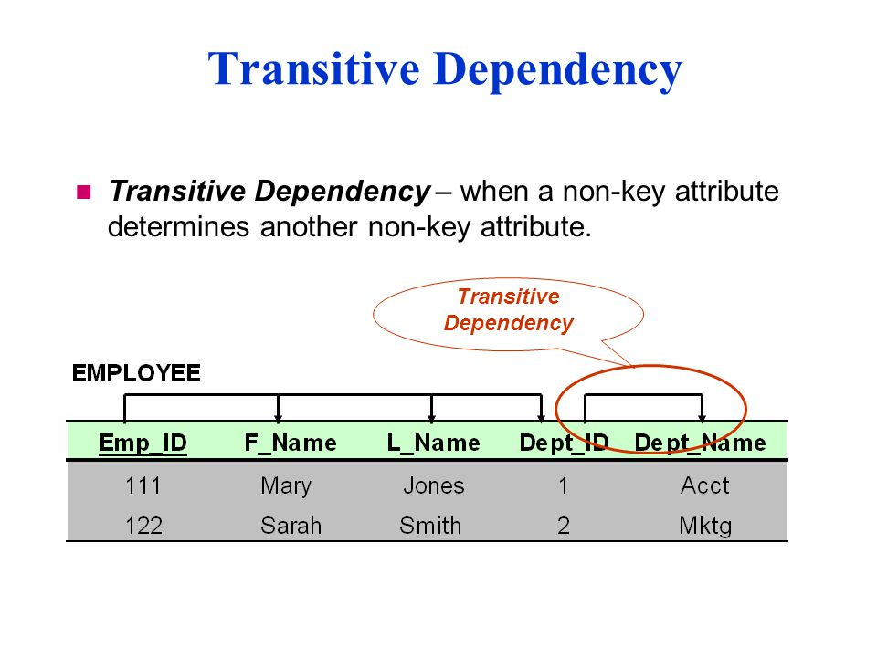 Transitive Dependency – when a non-key attribute determines another non-key attribute.