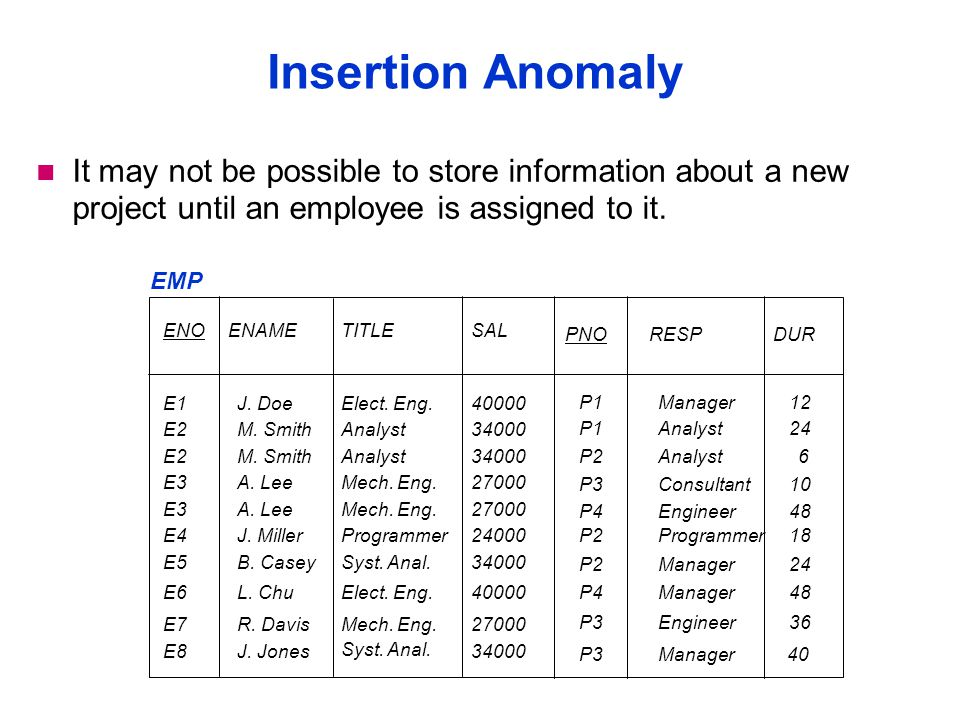 Insertion Anomaly It may not be possible to store information about a new project until an employee is assigned to it.