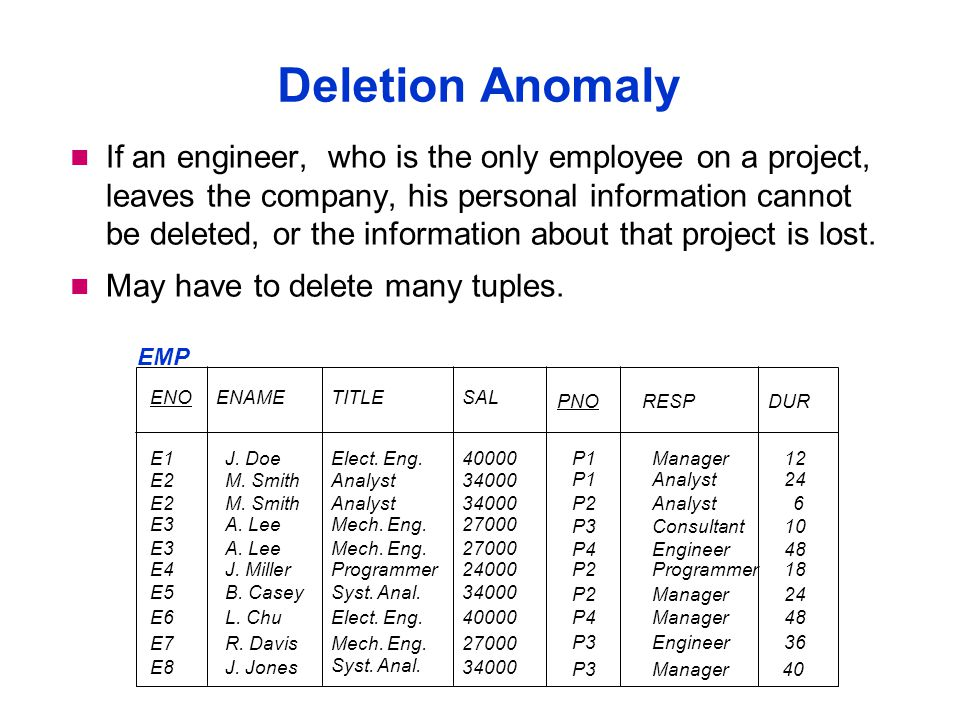 Deletion Anomaly If an engineer, who is the only employee on a project, leaves the company, his personal information cannot be deleted, or the information about that project is lost.