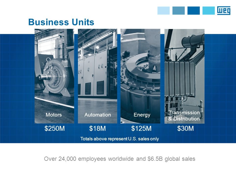 Business Units $250M$18M$125M$30M Over 24,000 employees worldwide and $6.5B global sales MotorsAutomationEnergy Transmission & Distribution Totals above represent U.S.