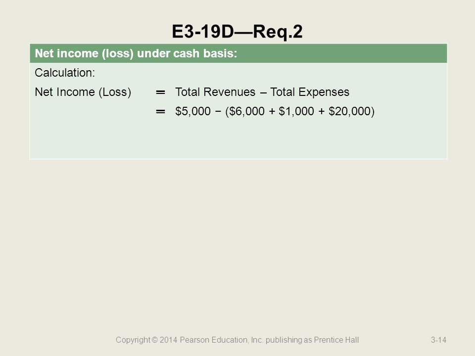 Copyright © 2014 Pearson Education, Inc. publishing as Prentice Hall3-14 E3-19D—Req.2 Net income (loss) under cash basis: Calculation: Net Income (Los