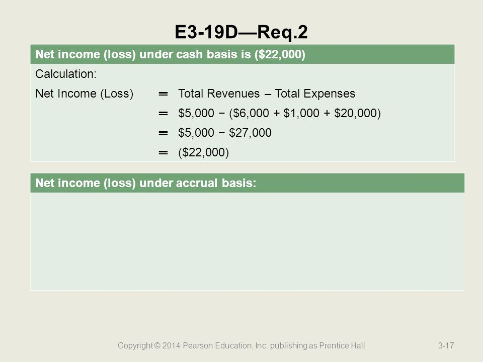 Copyright © 2014 Pearson Education, Inc. publishing as Prentice Hall3-17 E3-19D—Req.2 Net income (loss) under cash basis is ($22,000) Calculation: Net