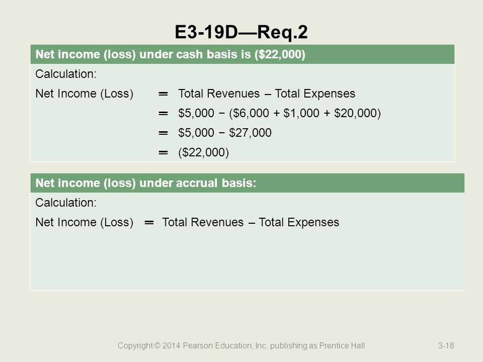 Copyright © 2014 Pearson Education, Inc. publishing as Prentice Hall3-18 E3-19D—Req.2 Net income (loss) under cash basis is ($22,000) Calculation: Net