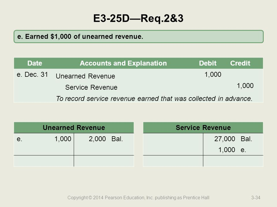Copyright © 2014 Pearson Education, Inc. publishing as Prentice Hall3-34 e. Earned $1,000 of unearned revenue. E3-25D—Req.2&3 DateAccounts and Explana