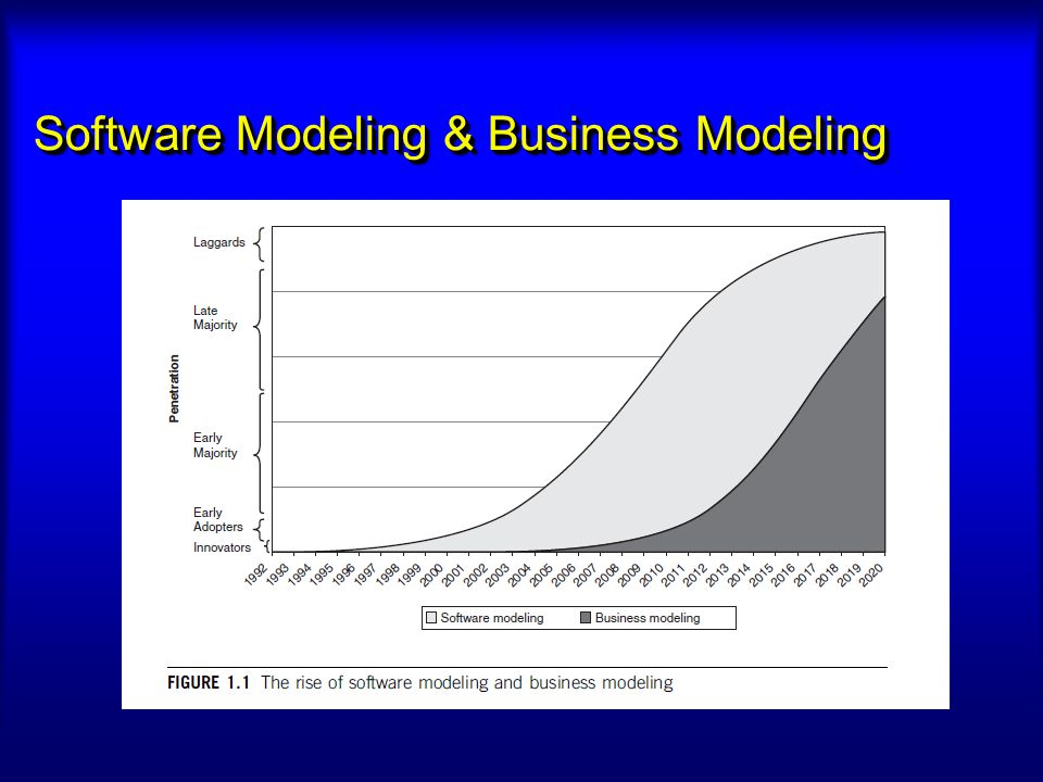 Software Modeling & Business Modeling