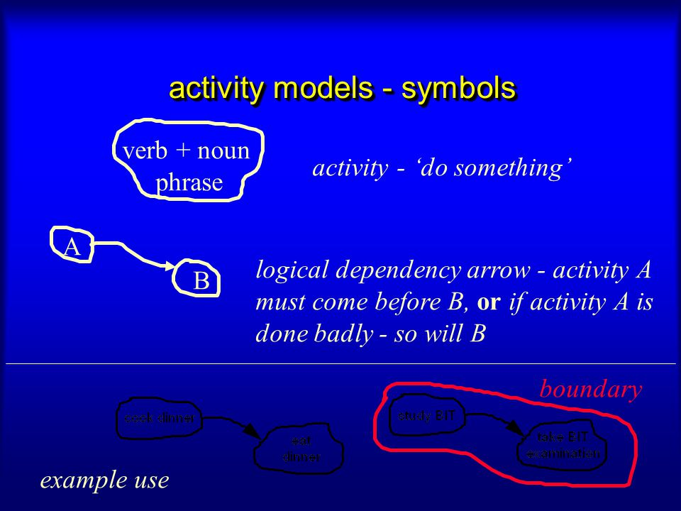 activity models - symbols verb + noun phrase A B activity - 'do something' logical dependency arrow - activity A must come before B, or if activity A