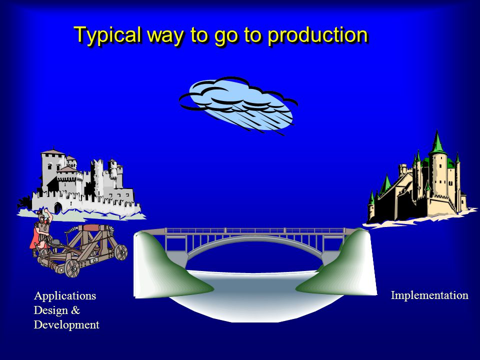 Applications Design & Development Typical way to go to production Implementation
