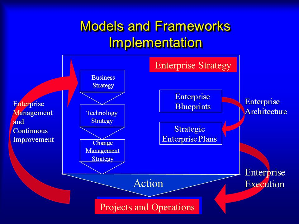 Models and Frameworks Implementation Enterprise Strategy Enterprise Blueprints Strategic Enterprise Plans Projects and Operations Business Strategy Te