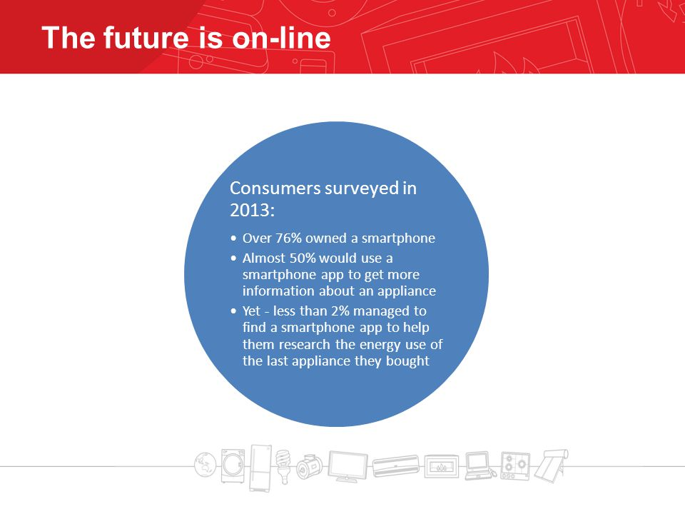 The future is on-line Consumers surveyed in 2013: Over 76% owned a smartphone Almost 50% would use a smartphone app to get more information about an appliance Yet - less than 2% managed to find a smartphone app to help them research the energy use of the last appliance they bought