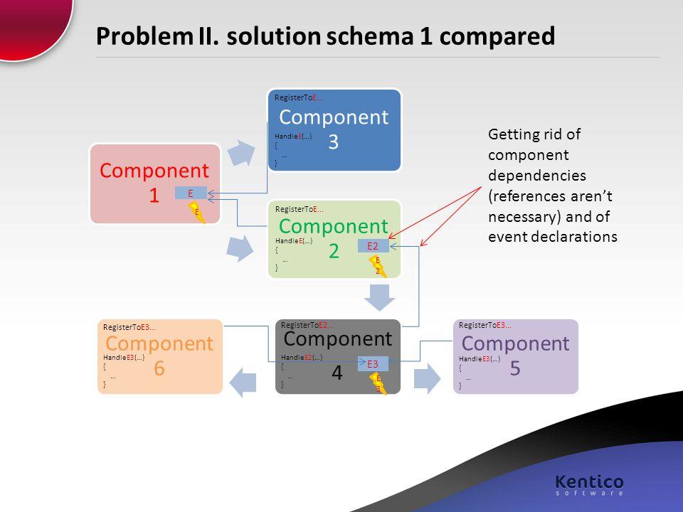 Problem II. solution schema 1 compared Component 1 Component 2 Component 6 Component 4 Component 5 Component 3 E E E2 E3 HandleE3(…) { … } HandleE(…)