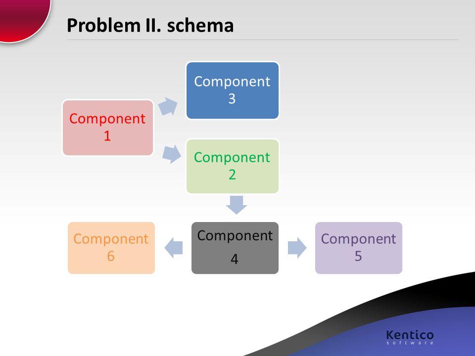 Problem II. schema Component 1 Component 2 Component 6 Component 4 Component 5 Component 3