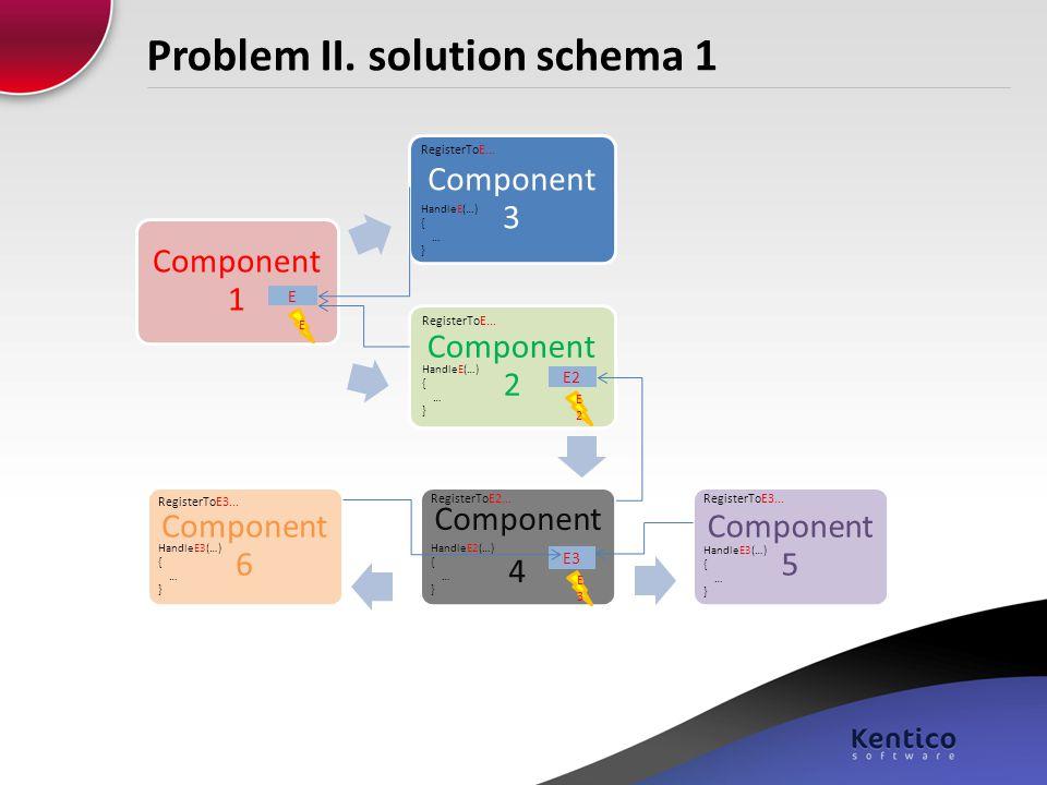 Problem II. solution schema 1 Component 1 Component 2 Component 6 Component 4 Component 5 Component 3 E E E2 E3 HandleE3(…) { … } HandleE(…) { … } Han
