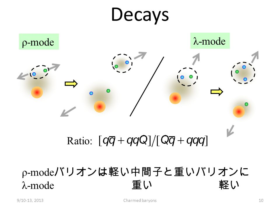 Decays Ratio: 9/10-13, 2013Charmed baryons10 ρ-mode λ-mode ρ-mode バリオンは軽い中間子と重いバリオンに λ-mode 重い 軽い に崩壊