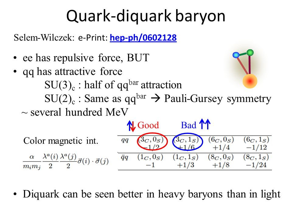 Quark-diquark baryon Selem-Wilczek: e-Print: hep-ph/0602128hep-ph/0602128 ee has repulsive force, BUT qq has attractive force SU(3) c : half of qq bar attraction SU(2) c : Same as qq bar  Pauli-Gursey symmetry ~ several hundred MeV Diquark can be seen better in heavy baryons than in light Color magnetic int.