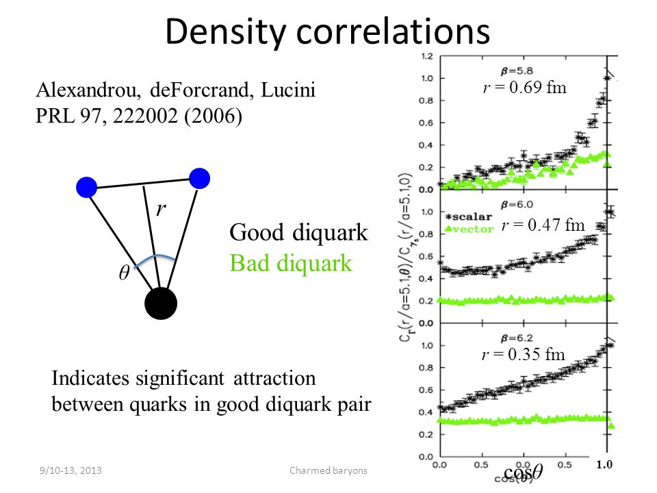 Density correlations 9/10-13, 2013Charmed baryons5 Alexandrou, deForcrand, Lucini PRL 97, 222002 (2006) cosθ 1.0 r θ r = 0.69 fm r = 0.47 fm r = 0.35 fm Good diquark Bad diquark Indicates significant attraction between quarks in good diquark pair