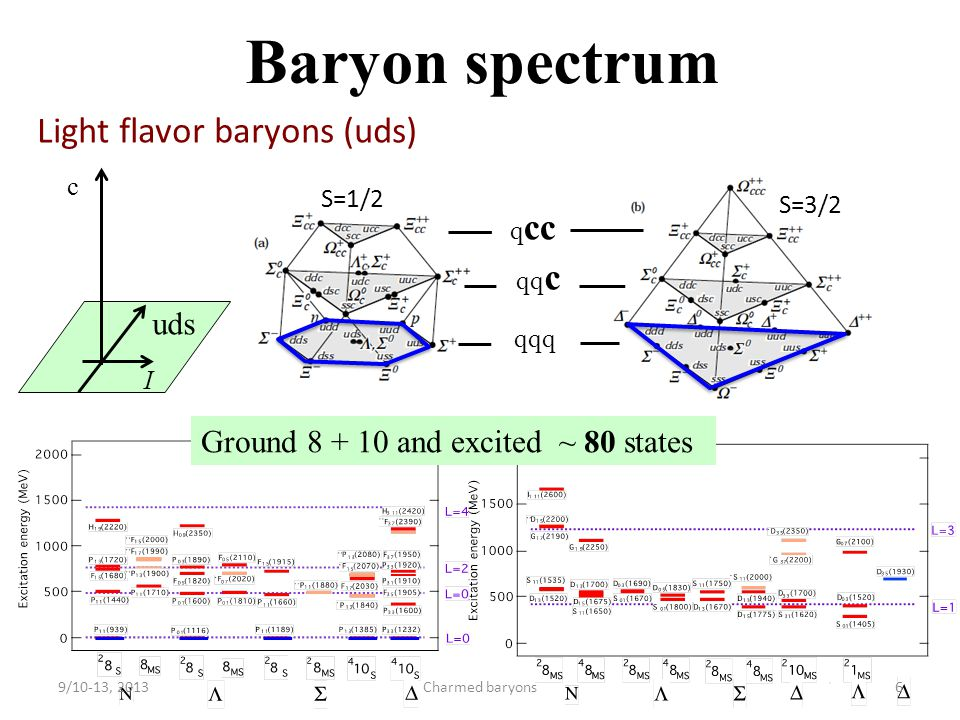 S=3/2 S=1/2 Charmed baryons 14 c + 1 cc << 80 uds (6 excited ) 1/2 + 1/2 – 1/2 + 3/2 + 1/2 – 1/2 + 3/2 + 3/2 – 5/2 + .