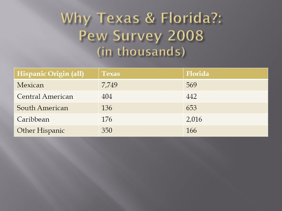 Hispanic Origin (all)TexasFlorida Mexican7,749569 Central American404442 South American136653 Caribbean1762,016 Other Hispanic350166