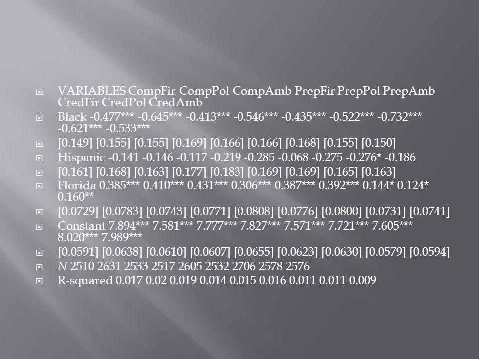  VARIABLES CompFir CompPol CompAmb PrepFir PrepPol PrepAmb CredFir CredPol CredAmb  Black ‐ 0.477*** ‐ 0.645*** ‐ 0.413*** ‐ 0.546*** ‐ 0.435*** ‐ 0.522*** ‐ 0.732*** ‐ 0.621*** ‐ 0.533***  [0.149] [0.155] [0.155] [0.169] [0.166] [0.166] [0.168] [0.155] [0.150]  Hispanic ‐ 0.141 ‐ 0.146 ‐ 0.117 ‐ 0.219 ‐ 0.285 ‐ 0.068 ‐ 0.275 ‐ 0.276* ‐ 0.186  [0.161] [0.168] [0.163] [0.177] [0.183] [0.169] [0.169] [0.165] [0.163]  Florida 0.385*** 0.410*** 0.431*** 0.306*** 0.387*** 0.392*** 0.144* 0.124* 0.160**  [0.0729] [0.0783] [0.0743] [0.0771] [0.0808] [0.0776] [0.0800] [0.0731] [0.0741]  Constant 7.894*** 7.581*** 7.777*** 7.827*** 7.571*** 7.721*** 7.605*** 8.020*** 7.989***  [0.0591] [0.0638] [0.0610] [0.0607] [0.0655] [0.0623] [0.0630] [0.0579] [0.0594]  N 2510 2631 2533 2517 2605 2532 2706 2578 2576  R ‐ squared 0.017 0.02 0.019 0.014 0.015 0.016 0.011 0.011 0.009