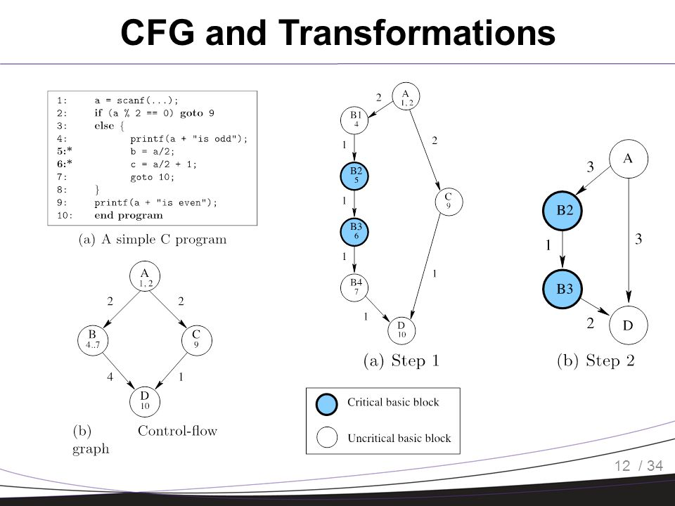 / 34 CFG and Transformations 12