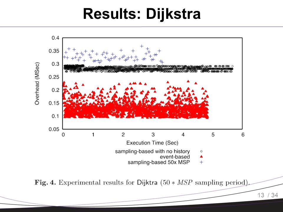 / 34 Results: Dijkstra 13