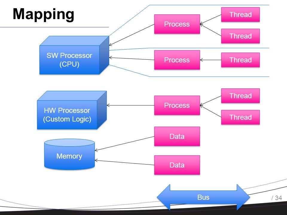 / 34 Process Memory SW Processor (CPU) SW Processor (CPU) HW Processor (Custom Logic) HW Processor (Custom Logic) Bus Thread Process Thread Data Mapping