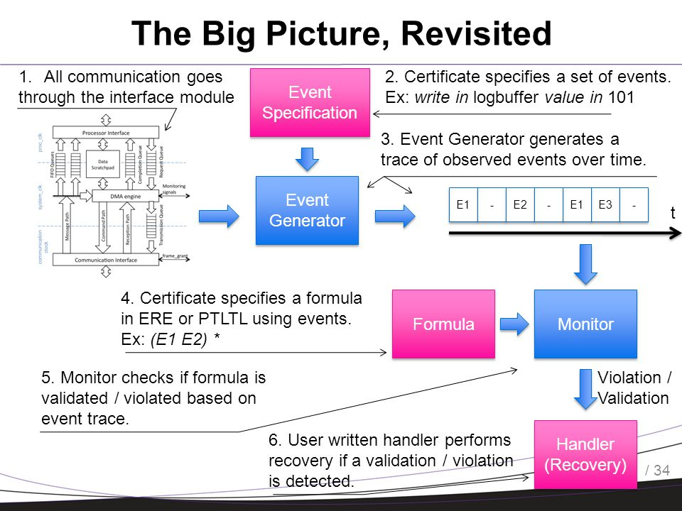 / 34 The Big Picture, Revisited Event Generator E1 - - E2 E3 E1 - - - - t Monitor Handler (Recovery) Violation / Validation Event Specification Formula 1.All communication goes through the interface module 2.