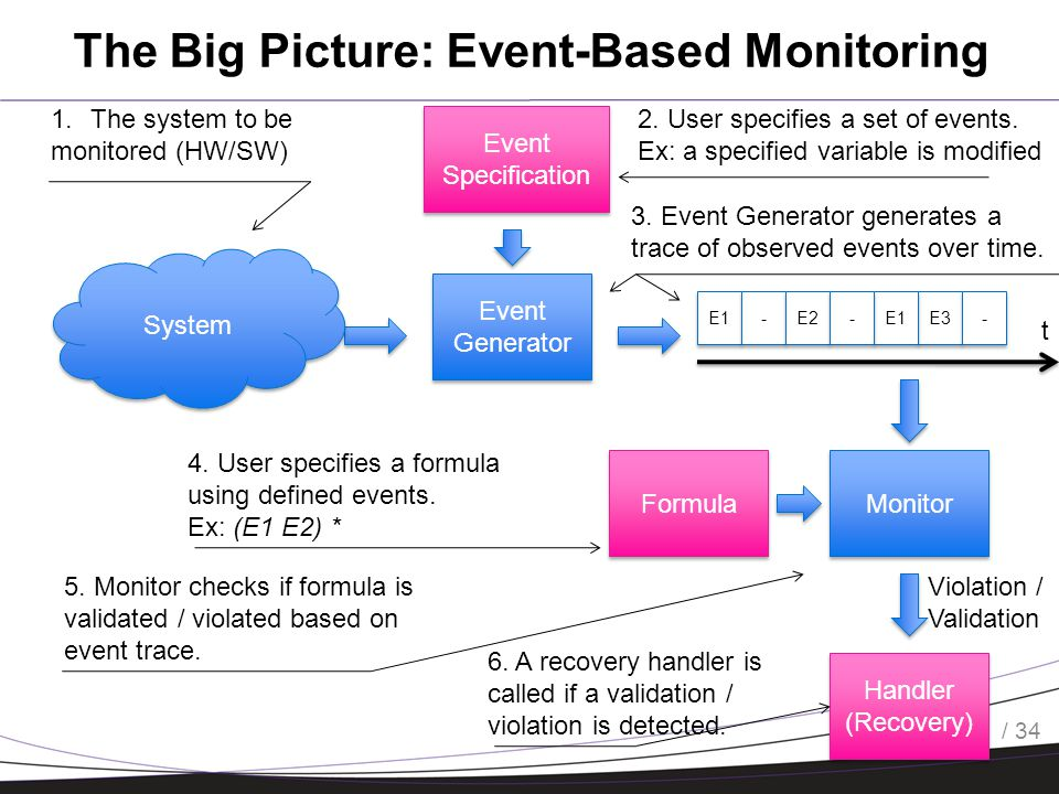 / 34 The Big Picture: Event-Based Monitoring 5 Event Generator E1 - - E2 E3 E t Monitor Handler (Recovery) Violation / Validation Event Specification Formula 1.The system to be monitored (HW/SW) 2.