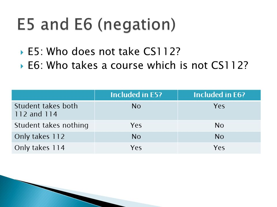  E5: Who does not take CS112?  E6: Who takes a course which is not CS112? Included in E5?Included in E6? Student takes both 112 and 114 NoYes Studen