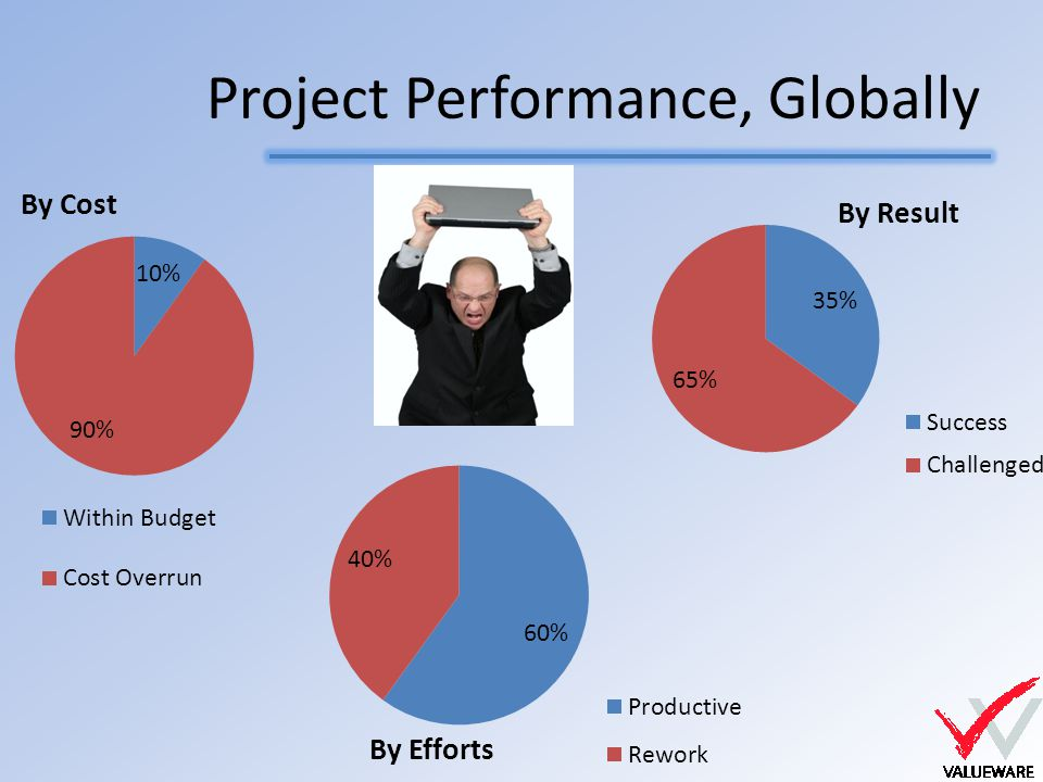 Project Performance, Globally