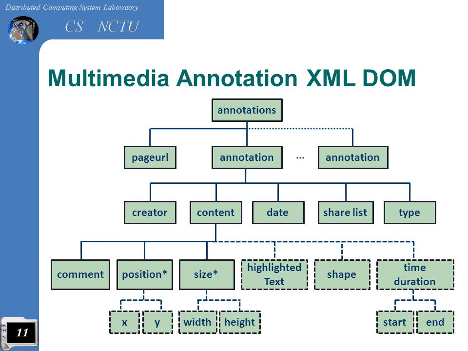 Multimedia Annotation XML DOM annotations annotation datetypecreator pageurl contentshare list commentposition*size* highlighted Text shape time duration annotation startendwidthheightxy 11 【 E3 09 】 12 項全能《 Wii 運動 度假勝地》更精確體感遊樂趣味, 2009 年 6 月 23 日擷取自 http://gnn.gamer.com.tw/2/37262.html