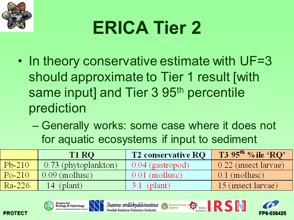 PROTECTFP6-036425 ERICA Tier 2 In theory conservative estimate with UF=3 should approximate to Tier 1 result [with same input] and Tier 3 95 th percentile prediction –Generally works: some case where it does not for aquatic ecosystems if input to sediment