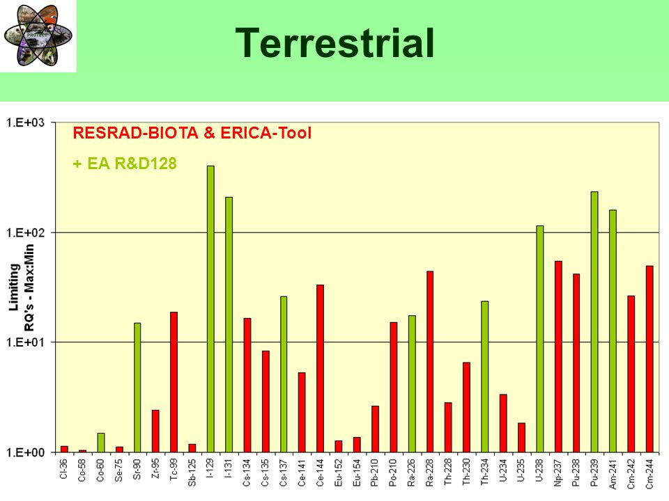 PROTECTFP6-036425 Terrestrial RESRAD-BIOTA & ERICA-Tool + EA R&D128