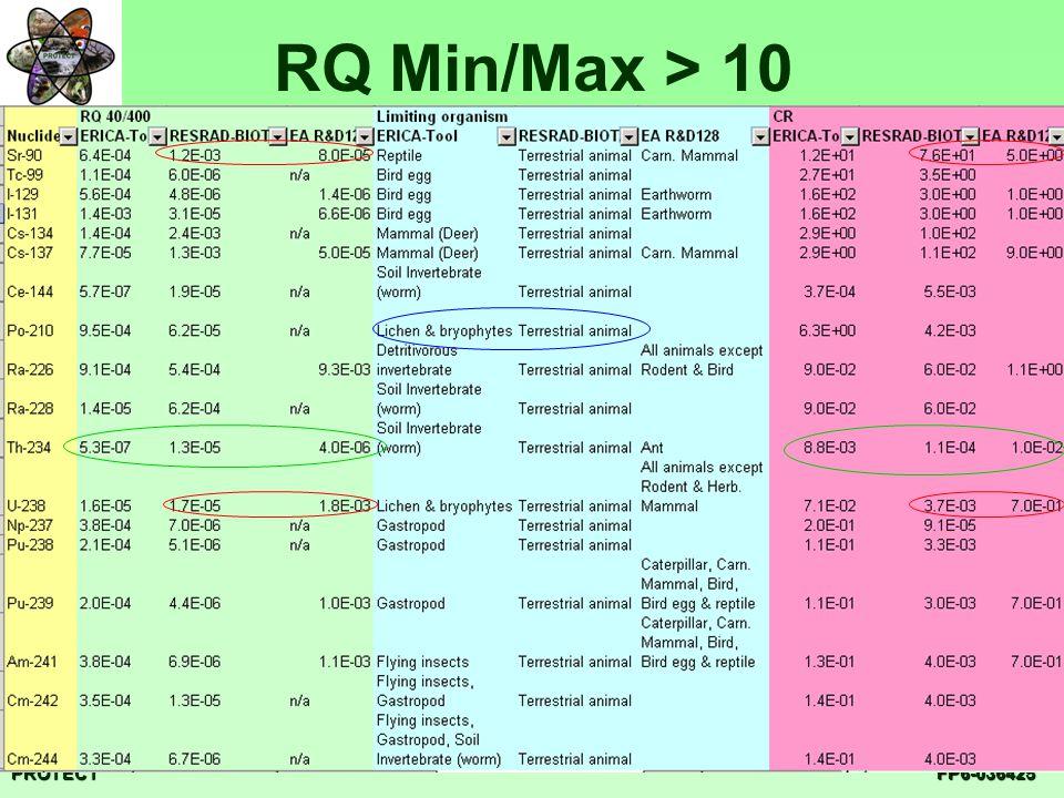 PROTECTFP6-036425 RQ Min/Max > 10