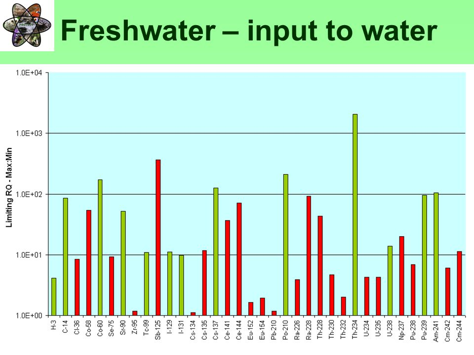 PROTECTFP6-036425 Freshwater – input to water