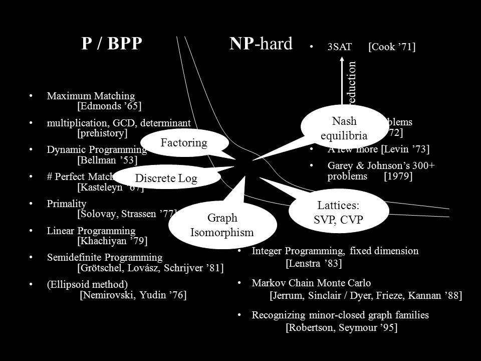 Maximum Matching [Edmonds '65] multiplication, GCD, determinant [prehistory] Dynamic Programming [Bellman '53] # Perfect Matchings in planar graphs [Kasteleyn '67] Primality [Solovay, Strassen '77] Linear Programming [Khachiyan '79] Semidefinite Programming [Grötschel, Lovász, Schrijver '81] (Ellipsoid method) [Nemirovski, Yudin '76] 3SAT [Cook '71] Karp's 21 Problems [Karp '72] A few more [Levin '73] Garey & Johnson's 300+ problems [1979] reduction Integer Programming, fixed dimension [Lenstra '83] Markov Chain Monte Carlo [Jerrum, Sinclair / Dyer, Frieze, Kannan '88] Recognizing minor-closed graph families [Robertson, Seymour '95] PNP-hard Factoring Discrete Log Graph Isomorphism Lattices: SVP, CVP Nash equilibria / BPP