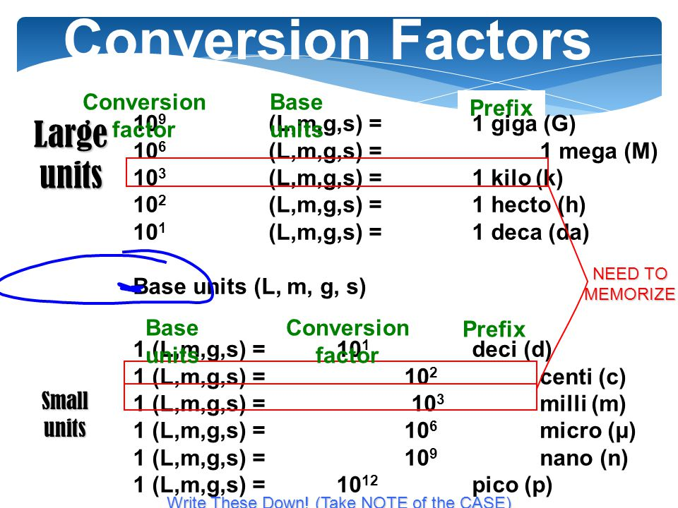 1 CONVERSION STEPS STEP 1: Draw your table Problem: convert 2.43 meters (m) into millimeters (mm) STEP 2: Put given number and unit over 1 2.43 m NO NAKED NUMBERS!!.