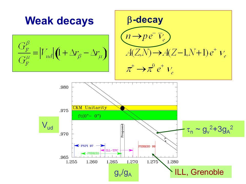 Weak decays V ud g v /g A   -decay  n ~ g v 2 +3g A 2 ILL, Grenoble