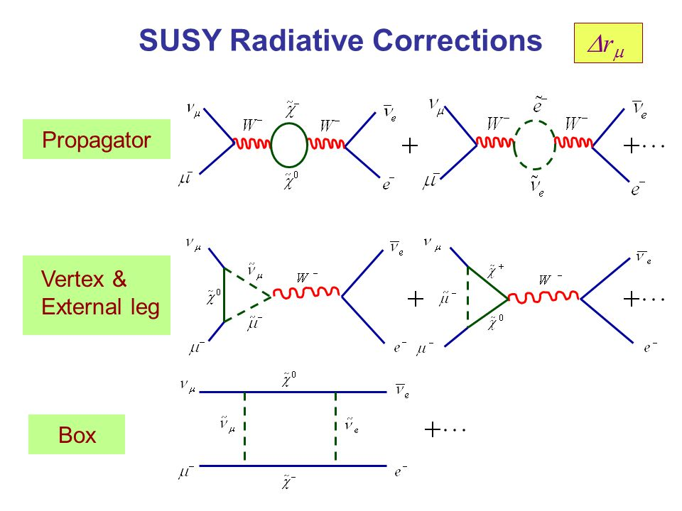 SUSY Radiative Corrections Propagator Box Vertex & External leg rr