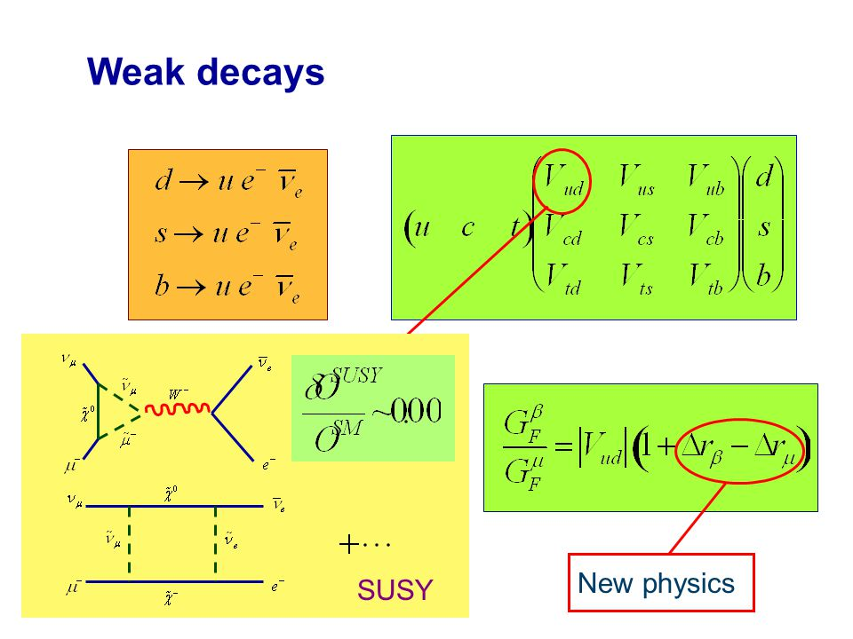 Weak decays   -decay SM theory input