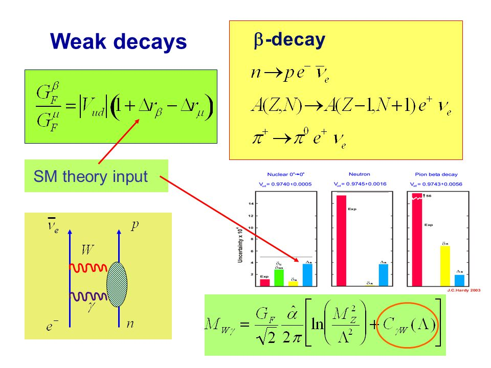 Weak decays   -decay 0 + ! 0 + Superallowed Nuclear structure- dependent corrections