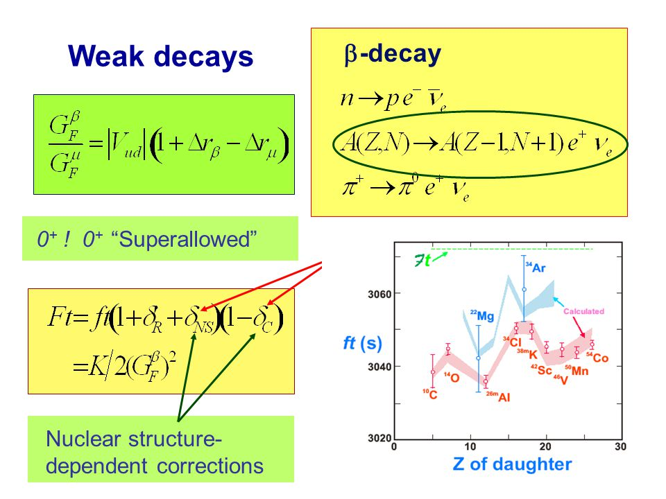 Weak decays   -decay 0 + ! 0 + Superallowed Nuclear structure- dependent corrections New tests